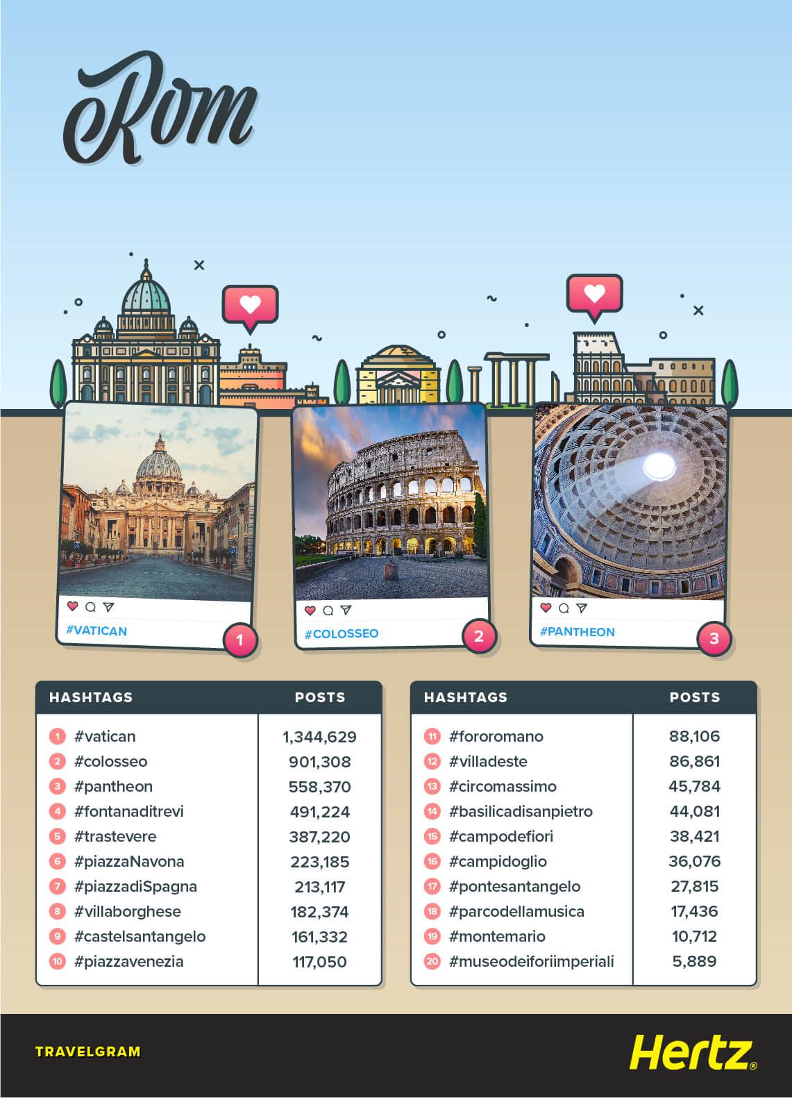 Rom Übersicht