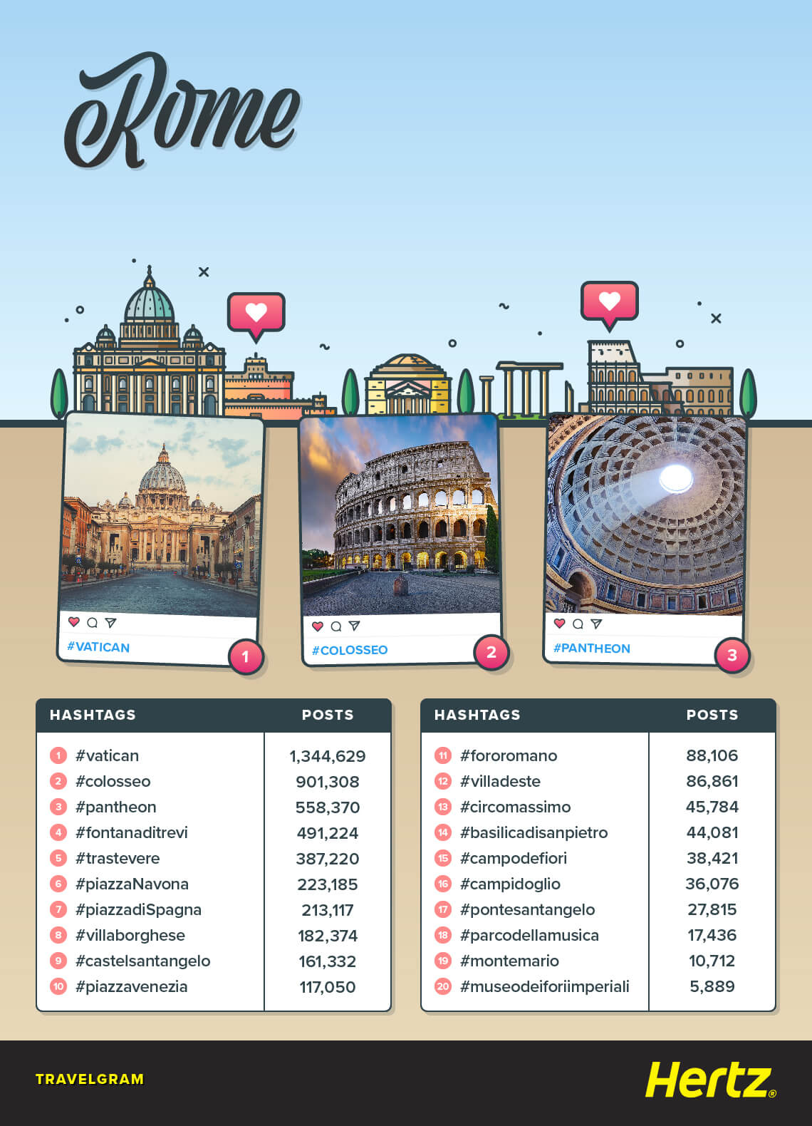 Overview of Rome's attractions
